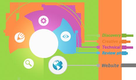 vibrant-drive-development-process1
